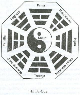 El bagua u oct gono del feng shui tarot telef nico for Elementos del feng shui y su significado